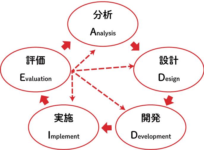 ADDIEのモデルサイクル